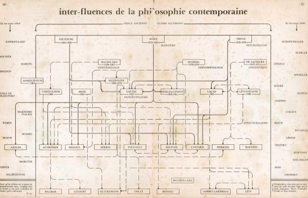 inter-influences de la philosophie contemporaine